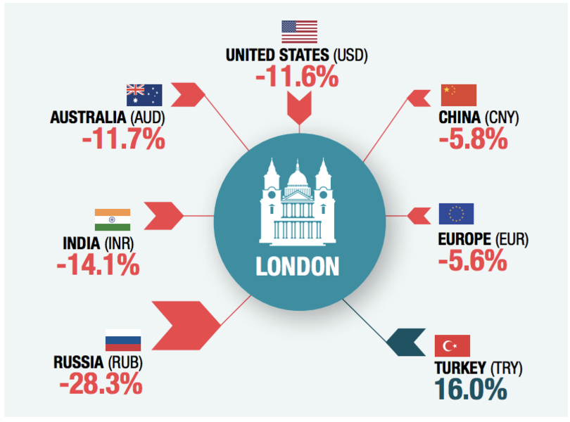London's Properties Look Cheaper for Most International Buyers