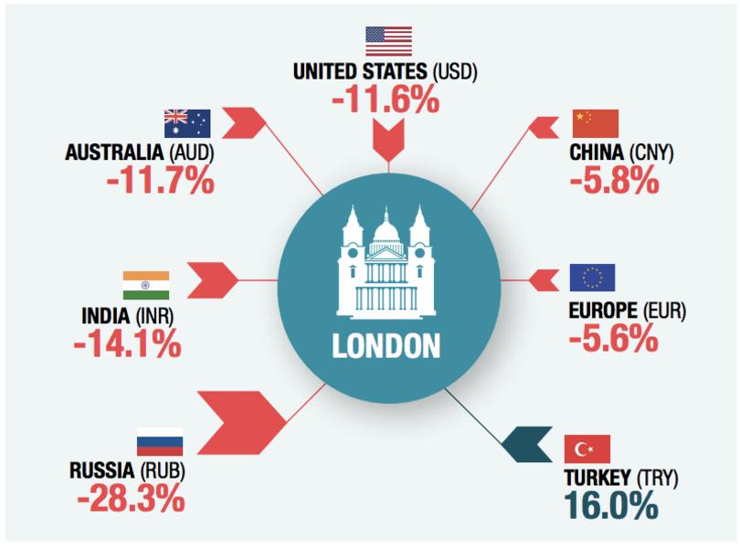 与本国货币挂钩的外国买家优惠幅度