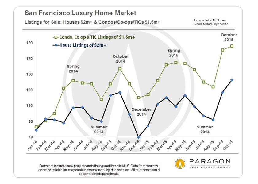 El número de casas de lujo a la venta en San Francisco alcanzó un nuevo récord máximo en octubre.